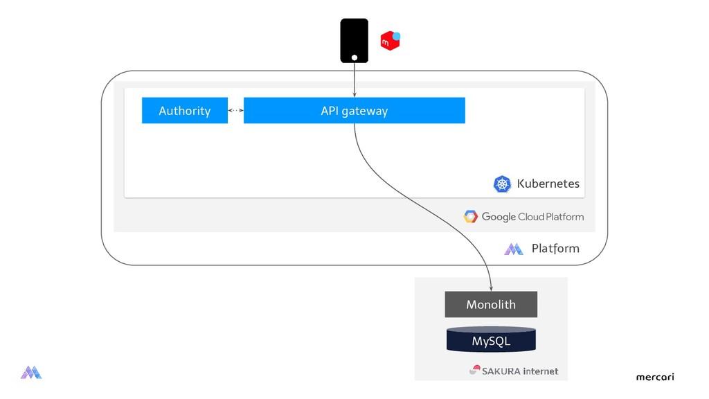 Monolith Kubernetes MySQL API gateway Authority...