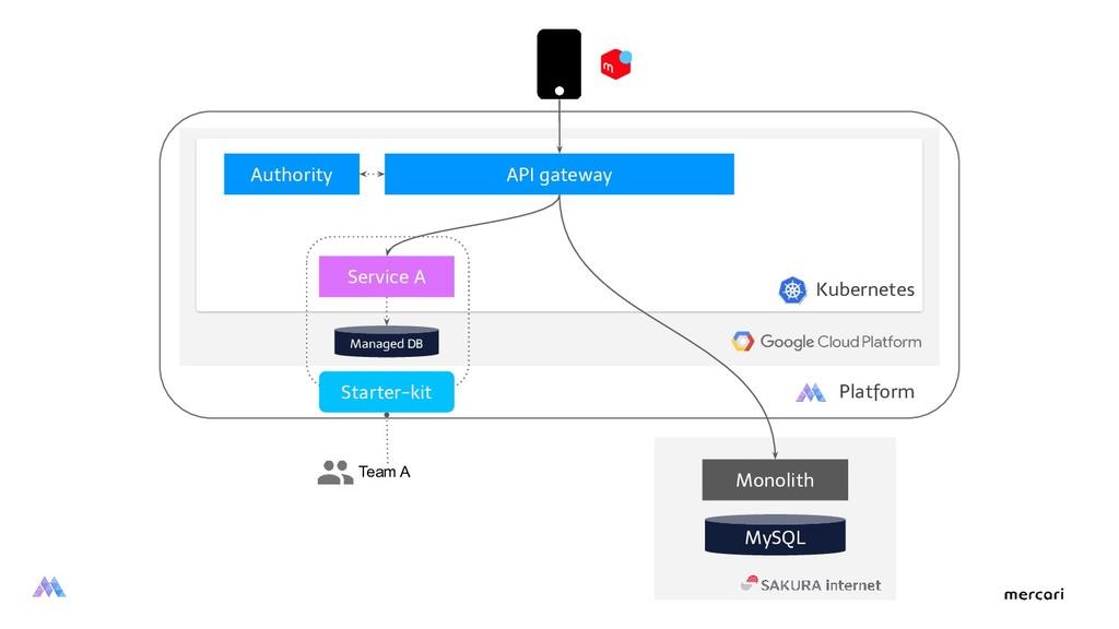 Monolith Kubernetes MySQL API gateway Service A...