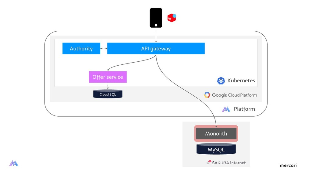 Monolith Kubernetes MySQL API gateway Offer ser...