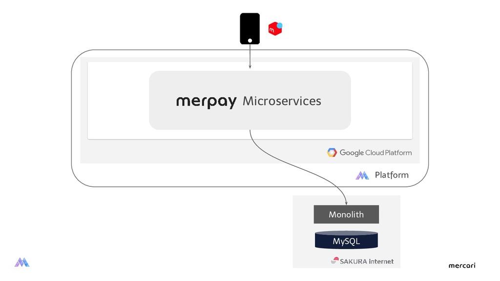 Platform Microservices Monolith MySQL