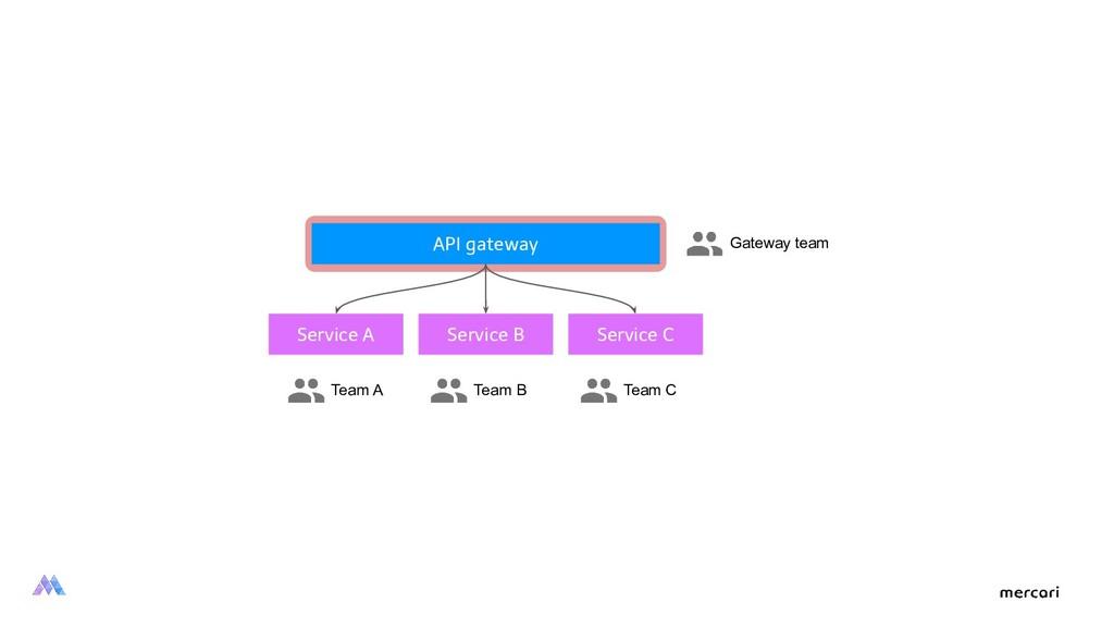 API gateway Service A Service B Service C Gatew...