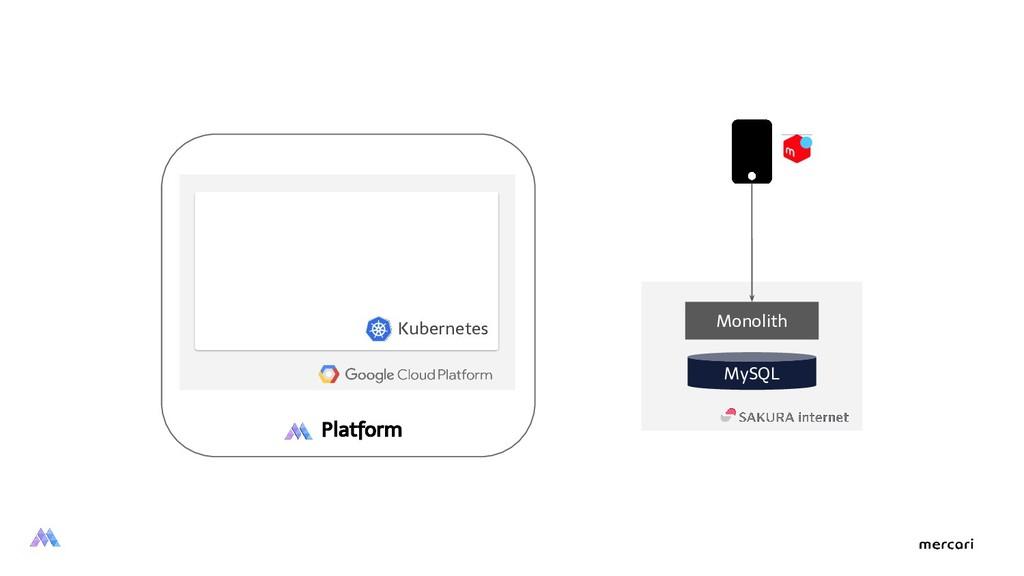 Monolith Kubernetes MySQL Platform
