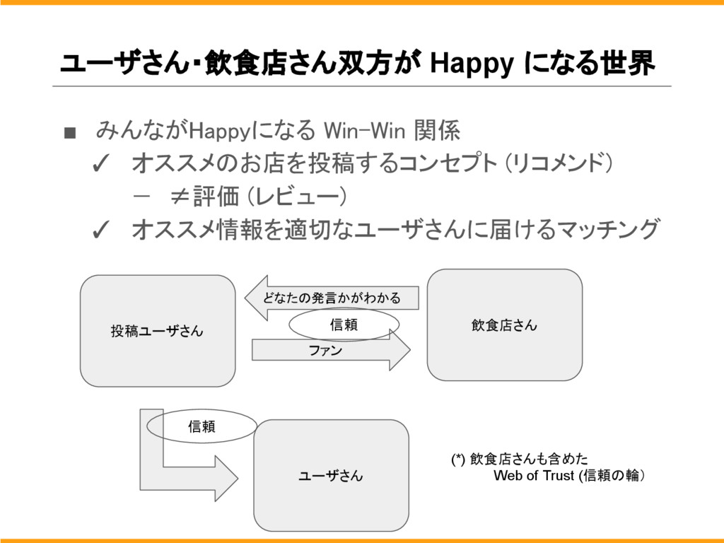 ユーザさん・飲食店さん双方が Happy になる世界 ■ みんながHappyになる Win-W...