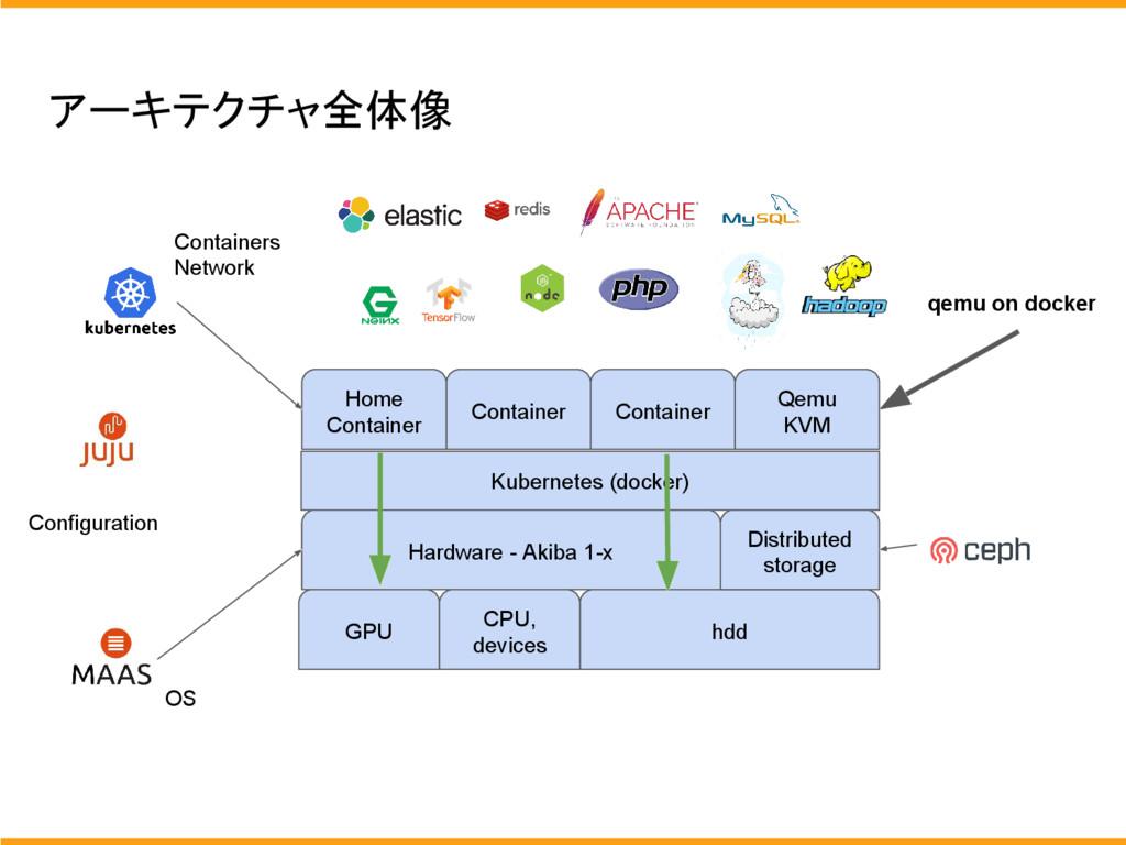 アーキテクチャ全体像 Hardware - Akiba 1-x OS hdd Distribu...