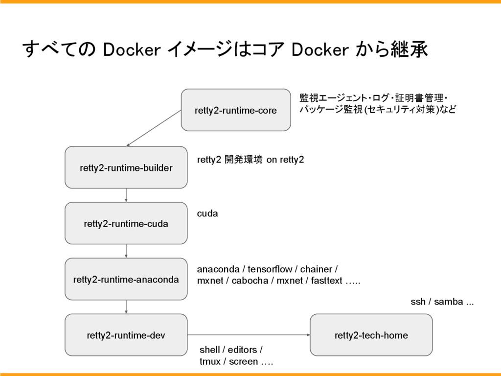 すべての Docker イメージはコア Docker から継承 retty2-runtime-...