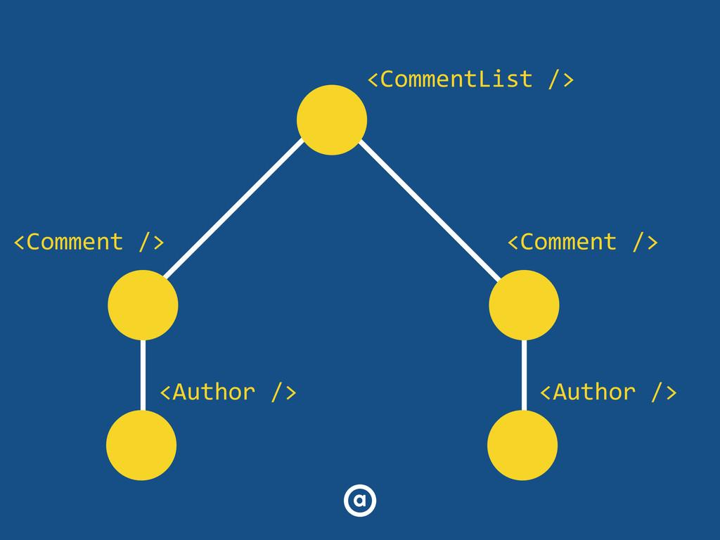<CommentList /> <Comment /> <Comment /> <Aut...