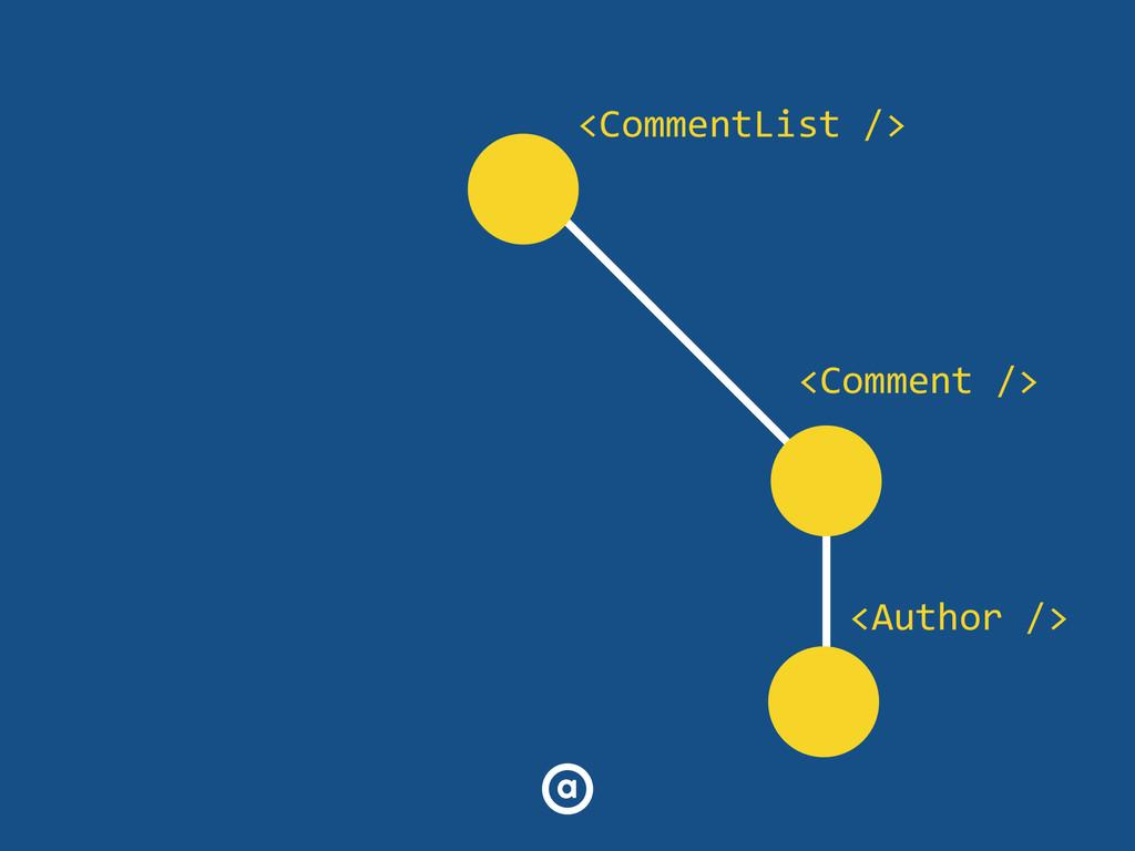 <CommentList /> <Comment /> <Author />