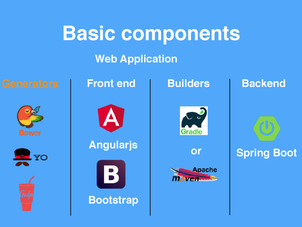 Basic components Spring Boot Backend Builders F...