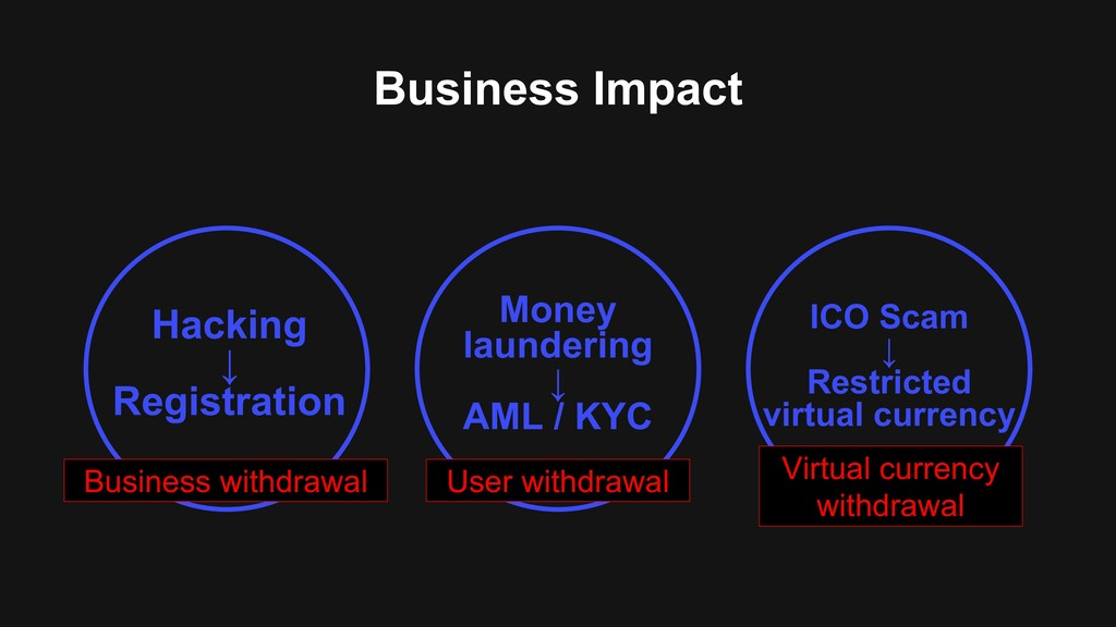 Business Impact Hacking ↓ Registration ICO Scam...