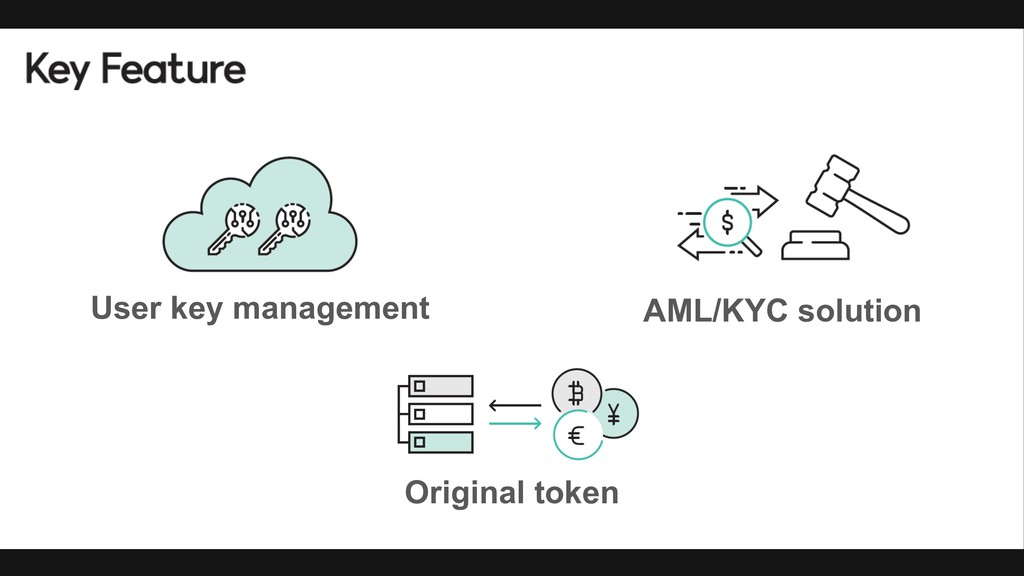 User key management AML/KYC solution Original t...