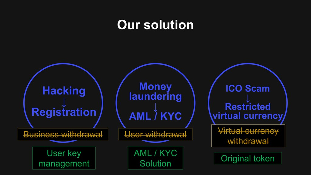 Our solution Hacking ↓ Registration ICO Scam ↓ ...