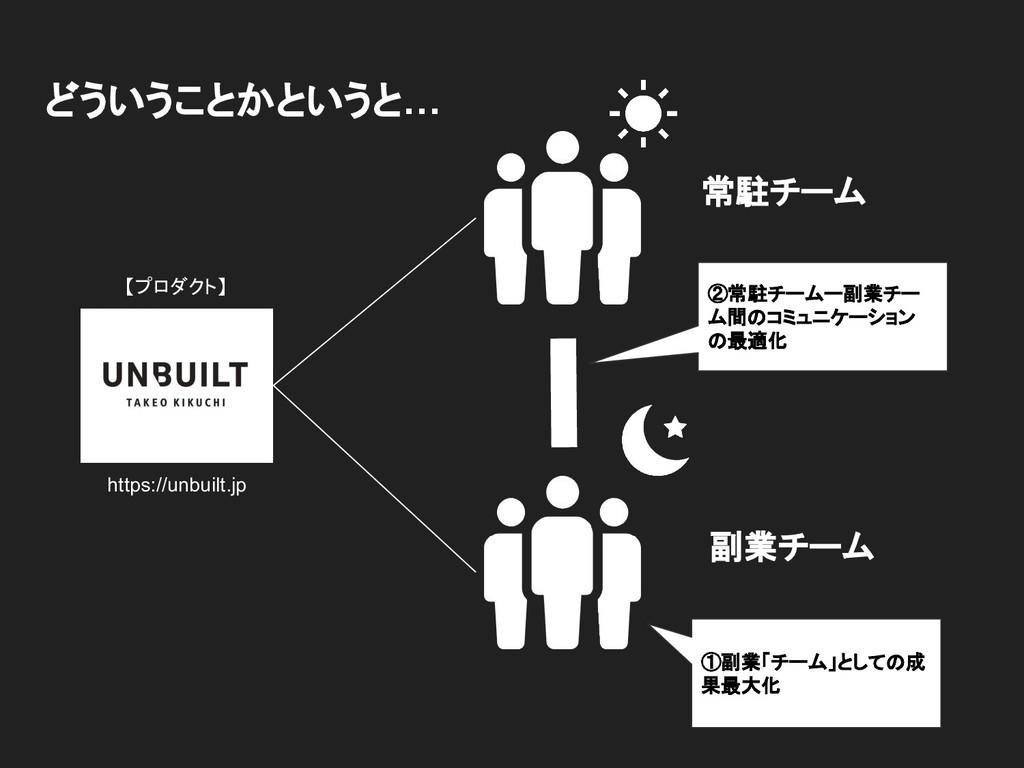 どういうことかというと… https://unbuilt.jp 【プロダクト】 ②常駐チームー...