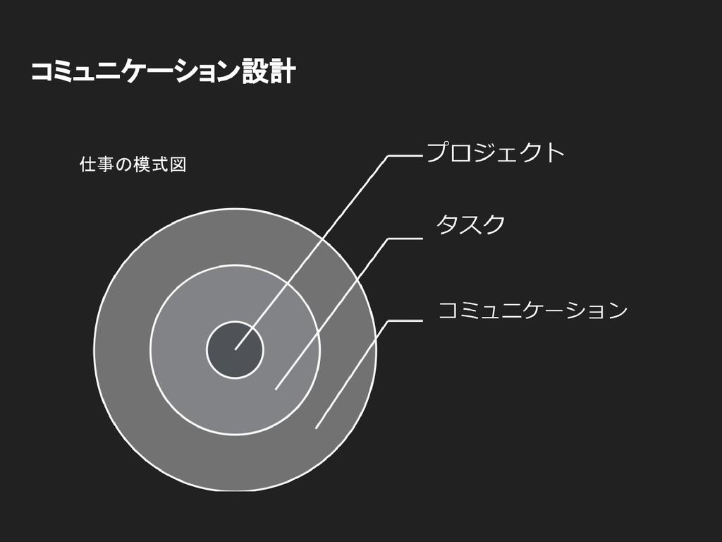 コミュニケーション設計 仕事の模式図