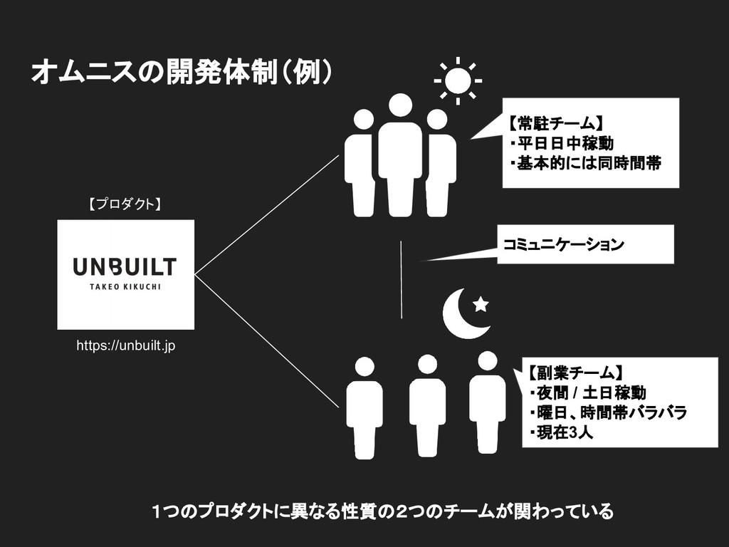 オムニスの開発体制(例) https://unbuilt.jp 【プロダクト】 【常駐チーム】...