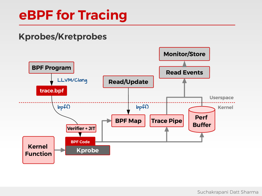 eBPF for Tracing Suchakrapani Datt Sharma BPF C...