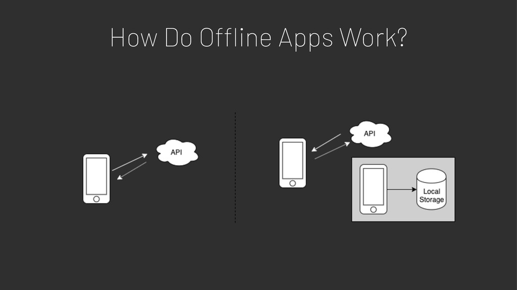 How Do O!ine Apps Work?