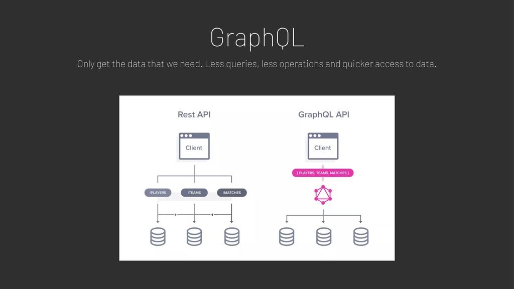 GraphQL Only get the data that we need. Less qu...