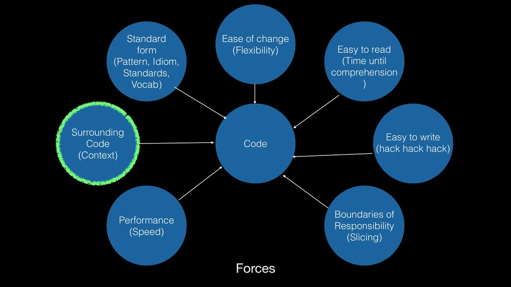 Forces Surrounding Code (Context) Code Easy t...
