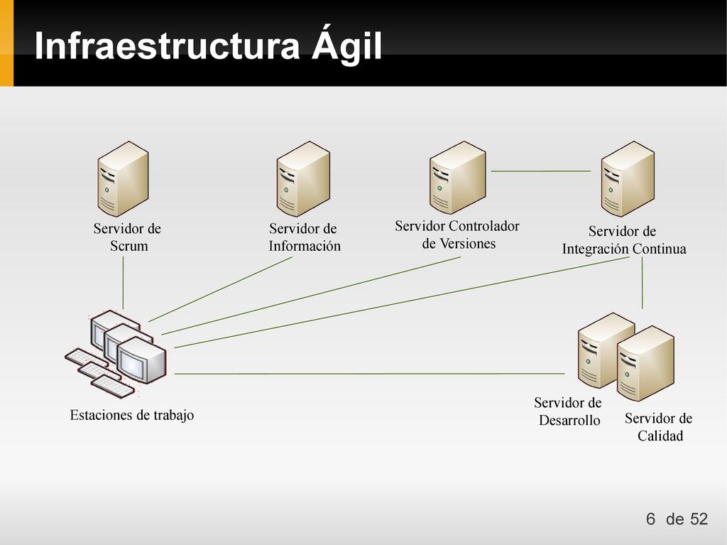 Infraestructura Ágil Estaciones de trabajo Serv...