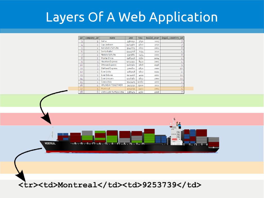Layers Of A Web Application