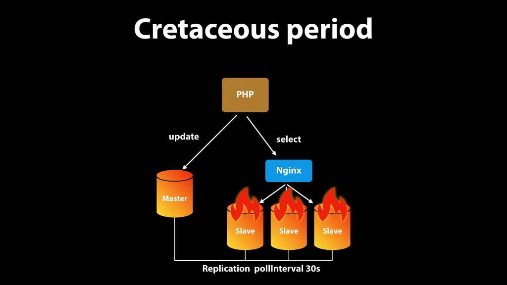 Cretaceous period PHP Master update select Slav...