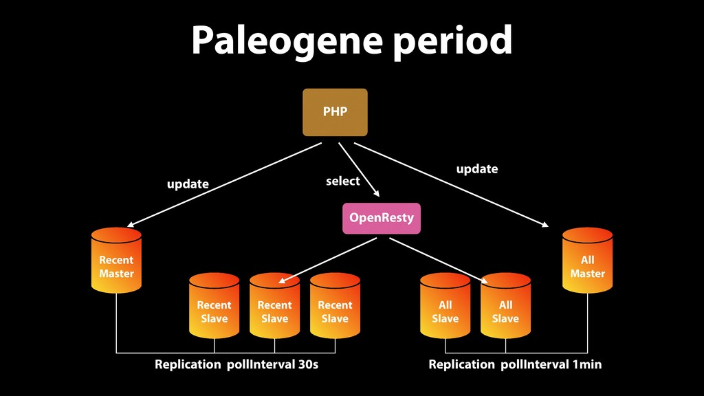 Paleogene period PHP Recent Master update selec...