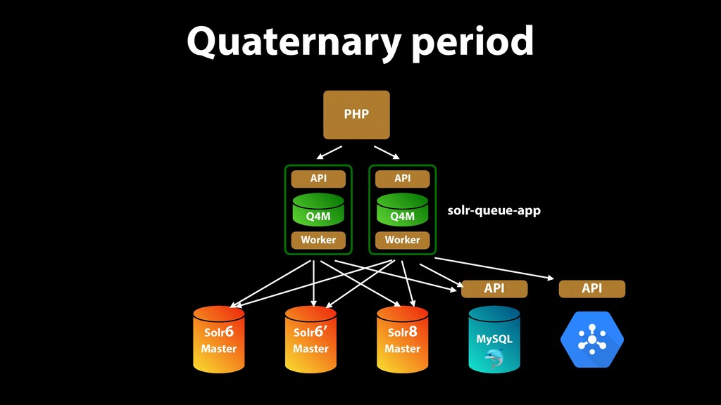 Quaternary period PHP Solr6 Master Solr8 Master...