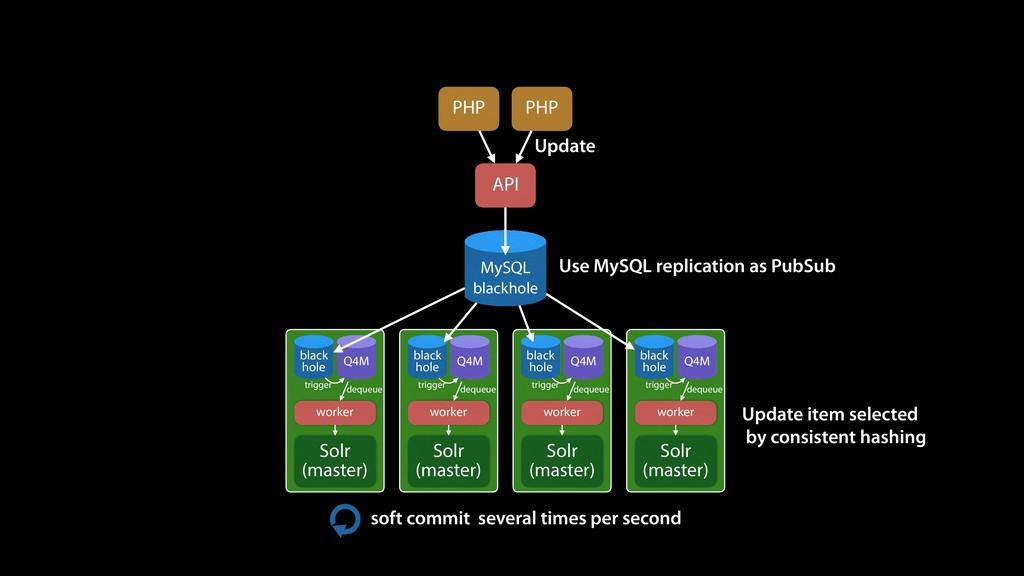 PHP PHP API MySQL blackhole black hole Q4M Solr...