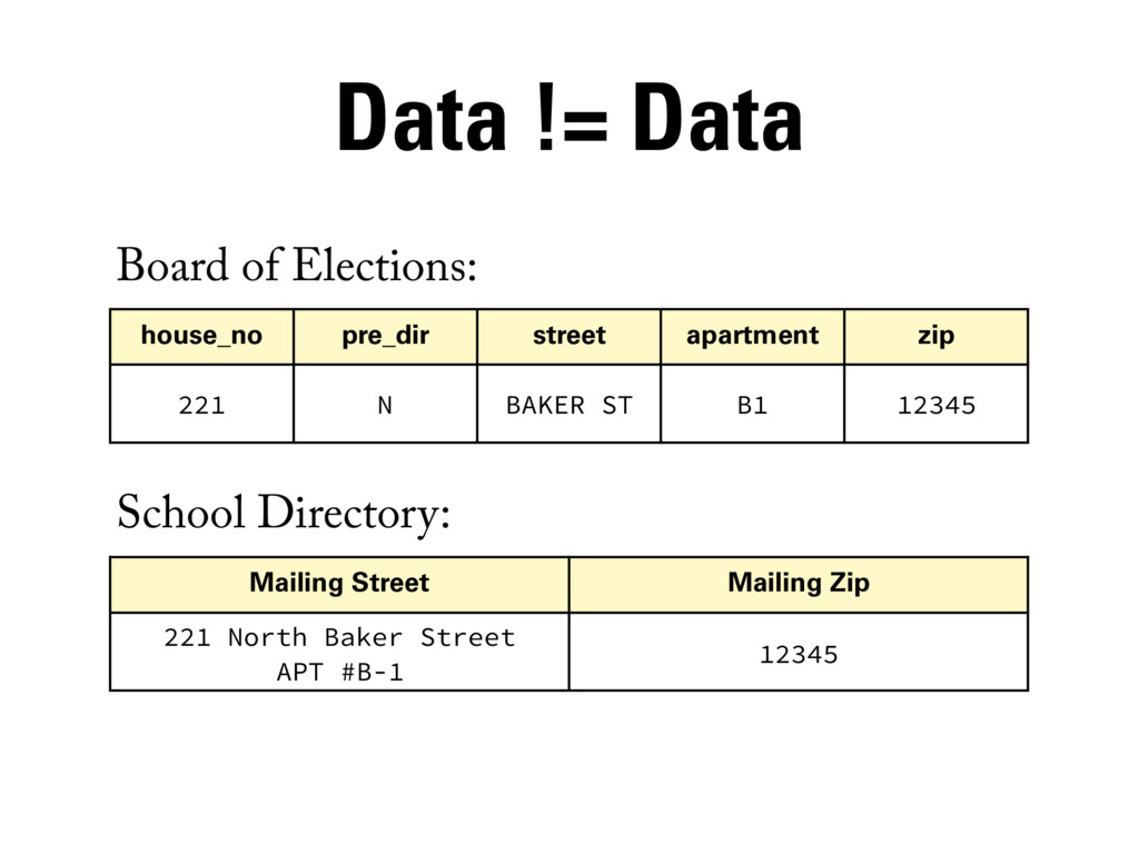 Board of Elections: School Directory: house_no ...