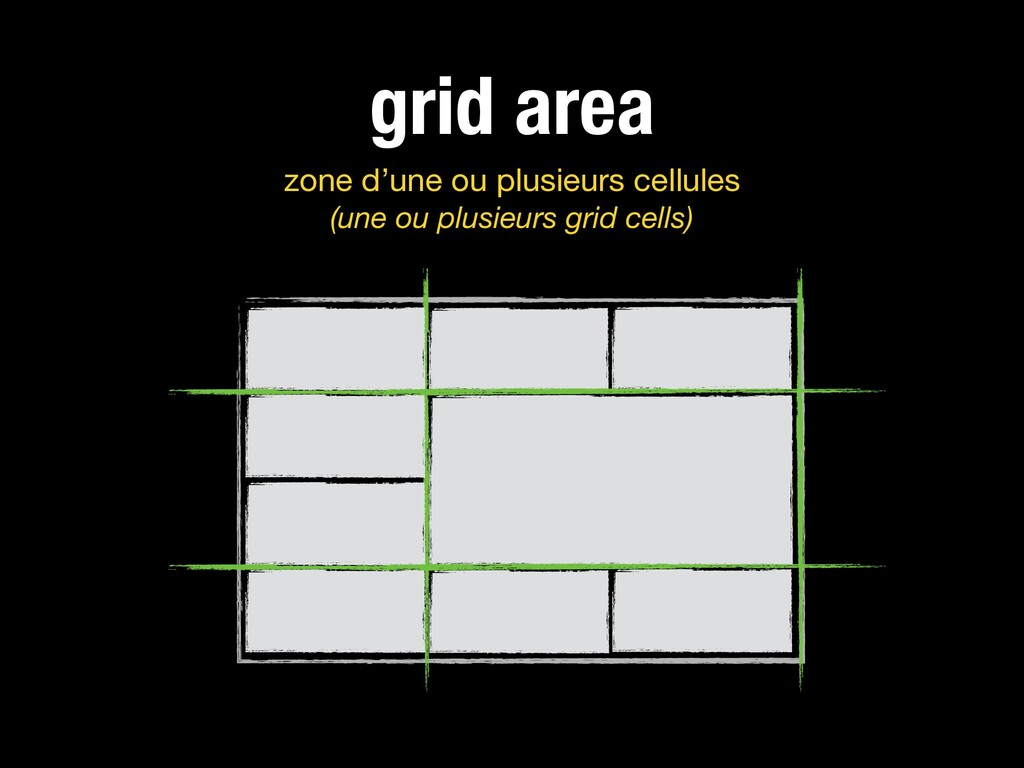 grid area zone d'une ou plusieurs cellules (un...