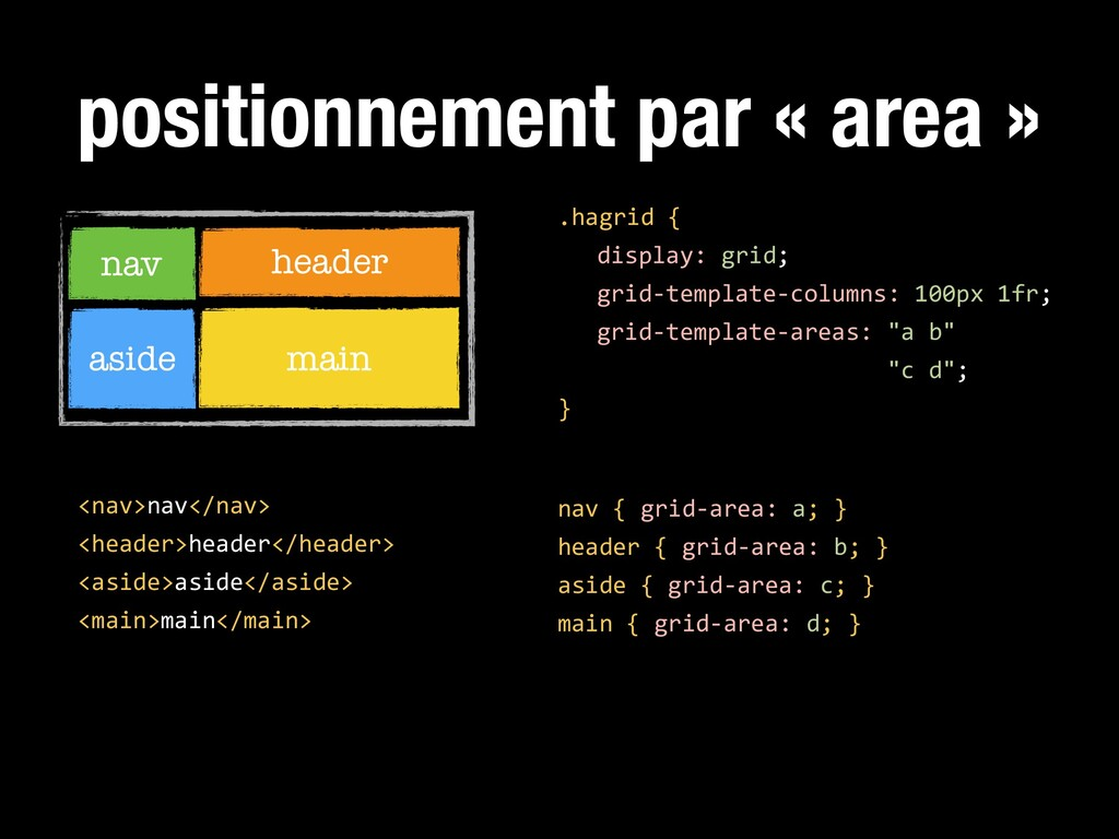 positionnement par « area » .hagrid { display: ...