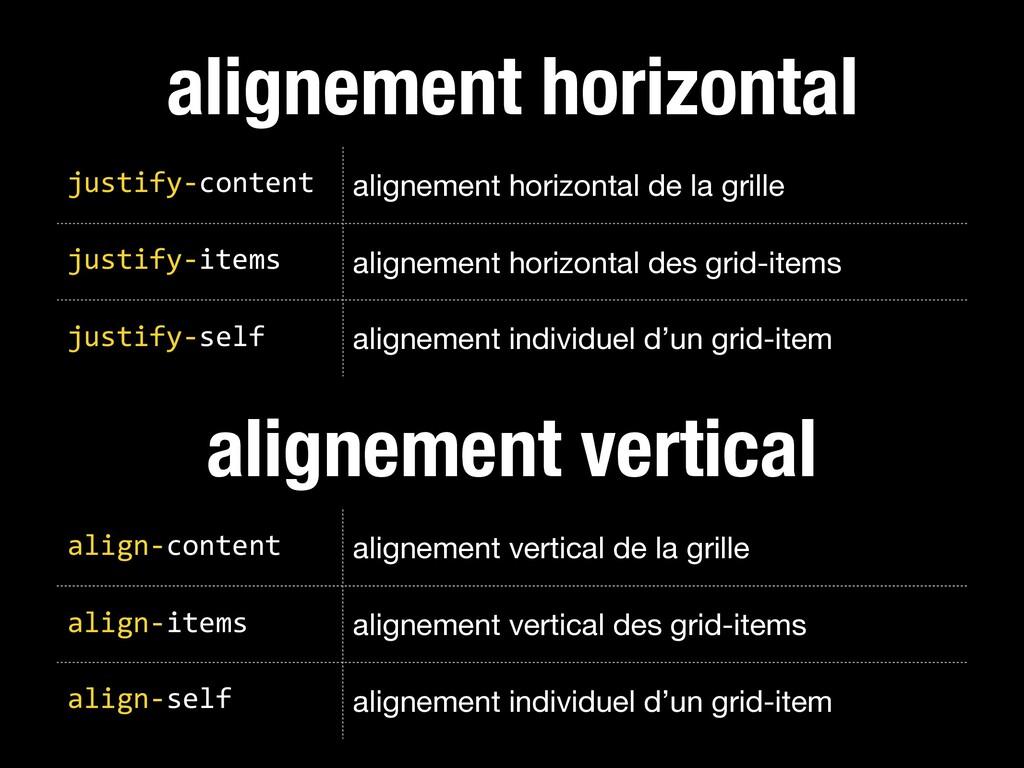 alignement horizontal justify-content alignemen...