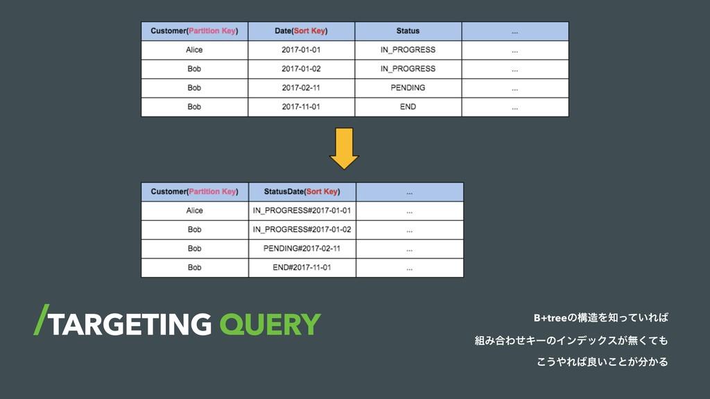 TARGETING QUERY B+treeͷߏΛ͍ͬͯΕ Έ߹ΘͤΩʔͷΠϯσοΫε...