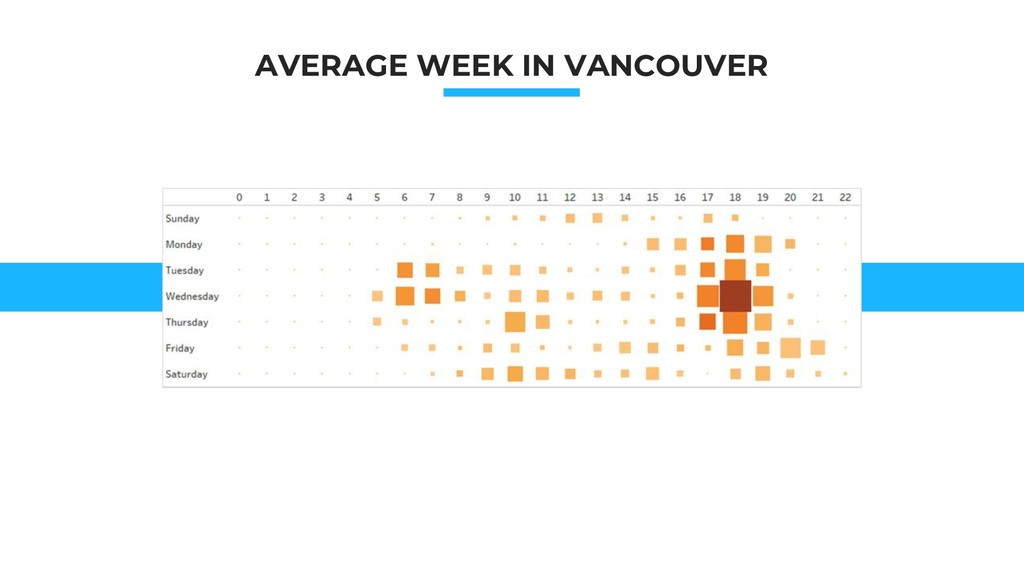 AVERAGE WEEK IN VANCOUVER