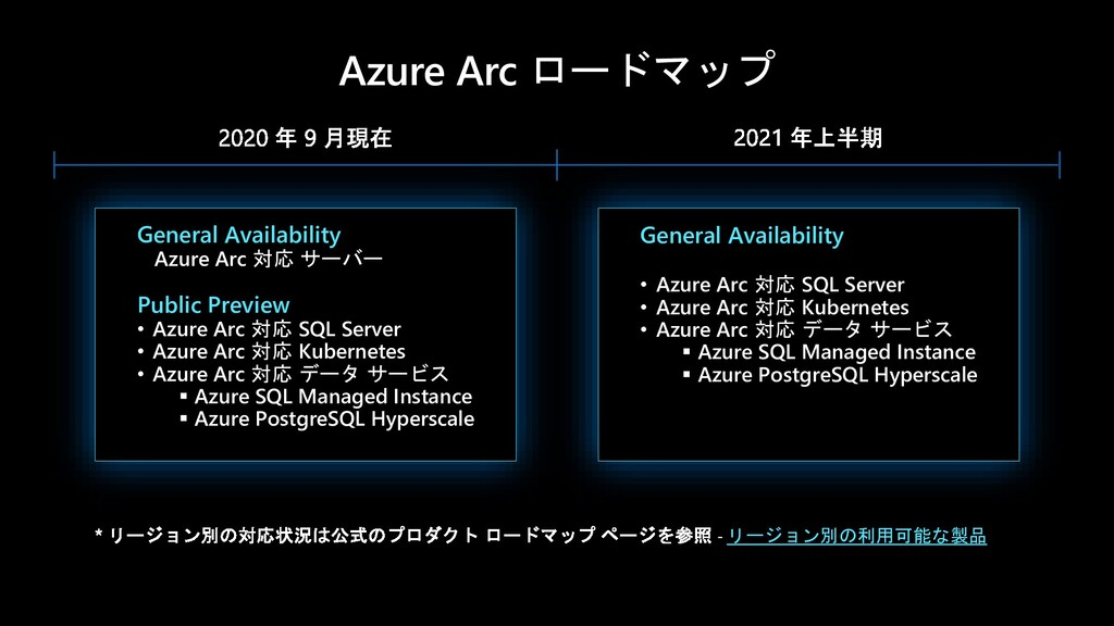 Azure Arc ロードマップ General Availability • Azure A...