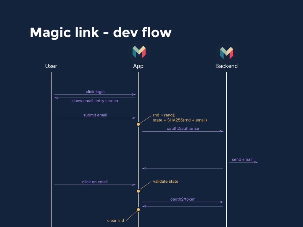 Magic link - dev flow