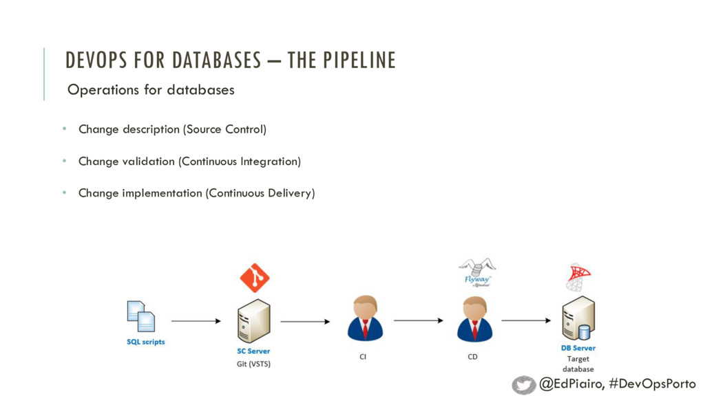 DEVOPS FOR DATABASES – THE PIPELINE Operations ...