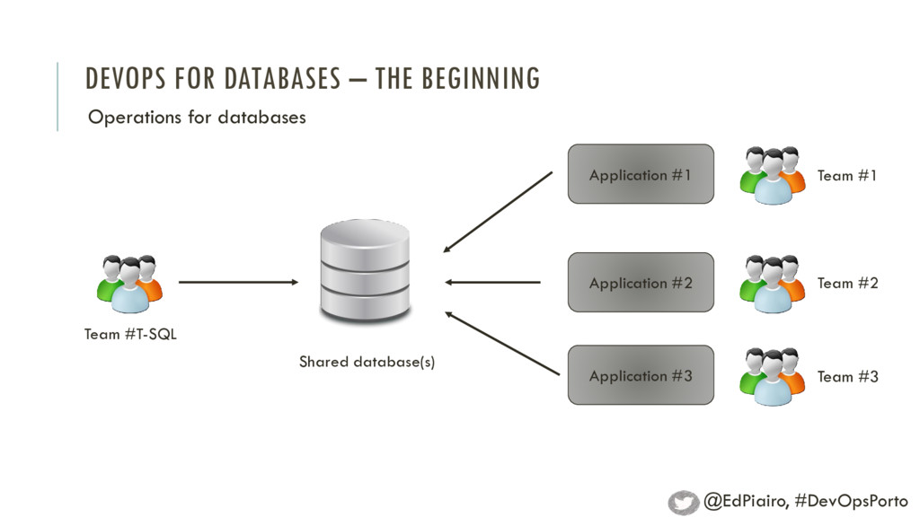 DEVOPS FOR DATABASES – THE BEGINNING Operations...