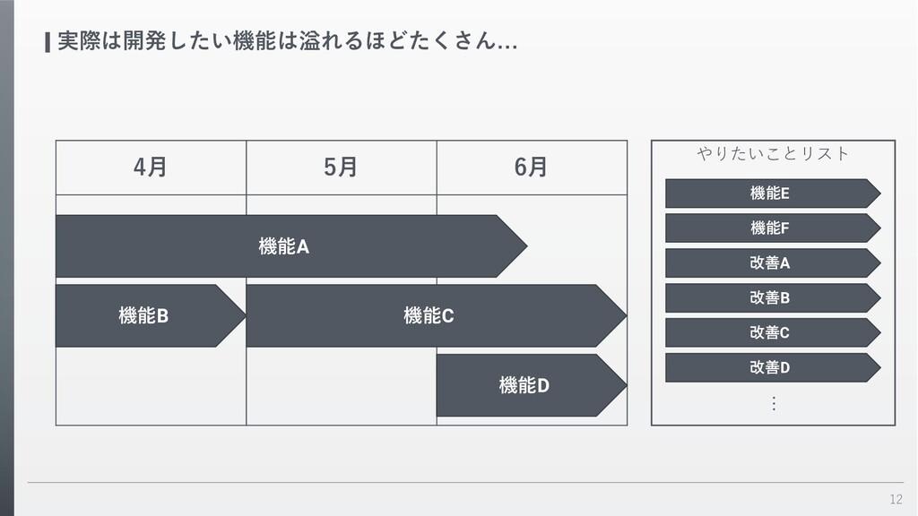 12 実際は開発したい機能は溢れるほどたくさん… 4⽉ 5⽉ 6⽉ 機能A 機能B 機能C や...
