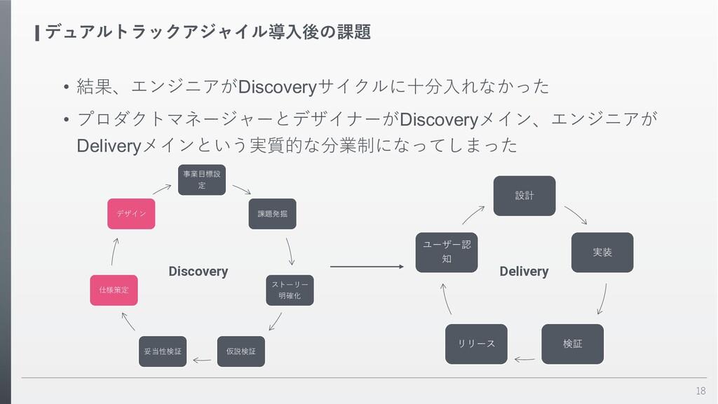 18 デュアルトラックアジャイル導⼊後の課題 • 結果、エンジニアがDiscoveryサイクル...