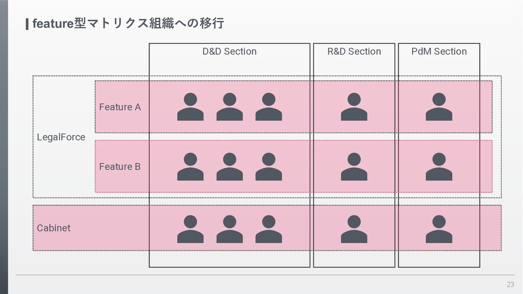 23 feature型マトリクス組織への移⾏ LegalForce D&D Section P...