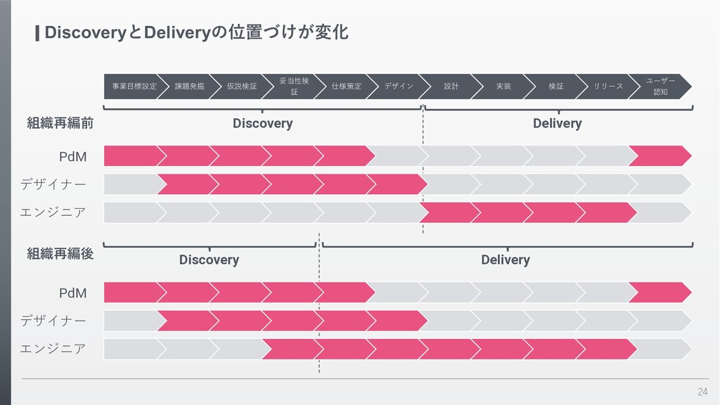 24 DiscoveryとDeliveryの位置づけが変化 事業⽬標設定 課題発掘 仮説検証 ...
