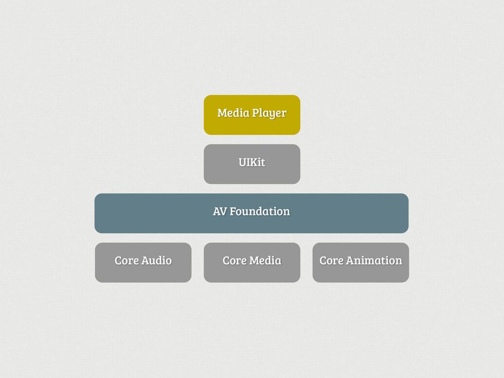 UIKit Core Audio Core Media Core Animation Medi...