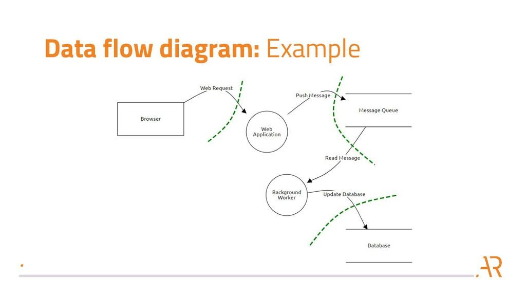 Data flow diagram: Example
