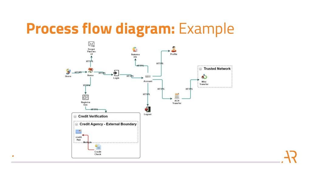 Process flow diagram: Example