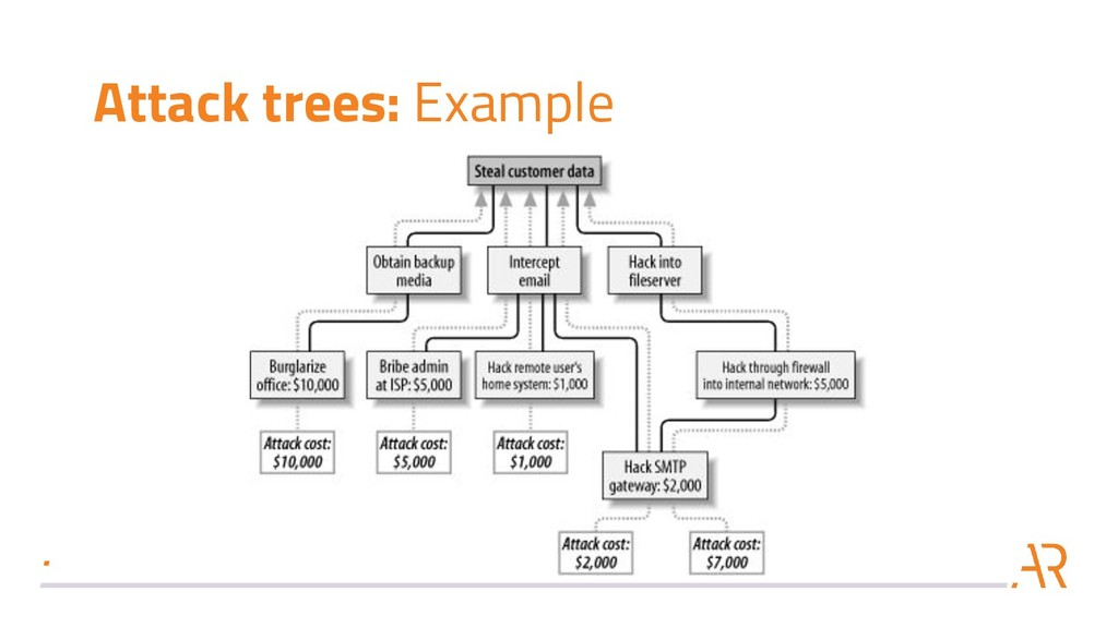 Attack trees: Example