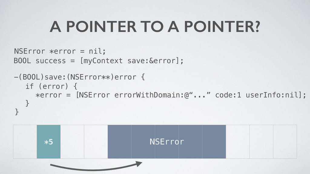 NSError *error = nil; A POINTER TO A POINTER? *...