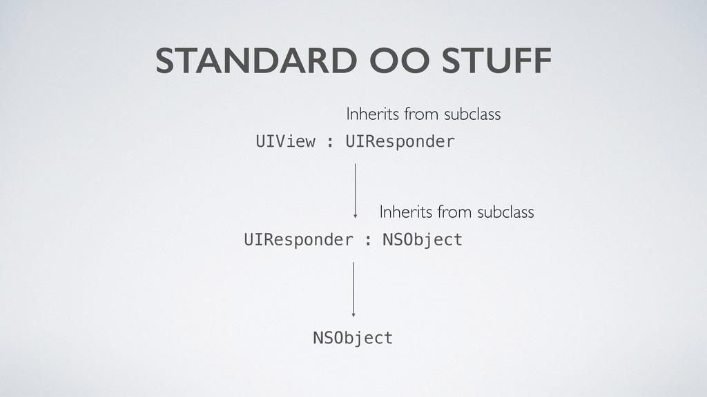 STANDARD OO STUFF NSObject UIView : UIResponder...