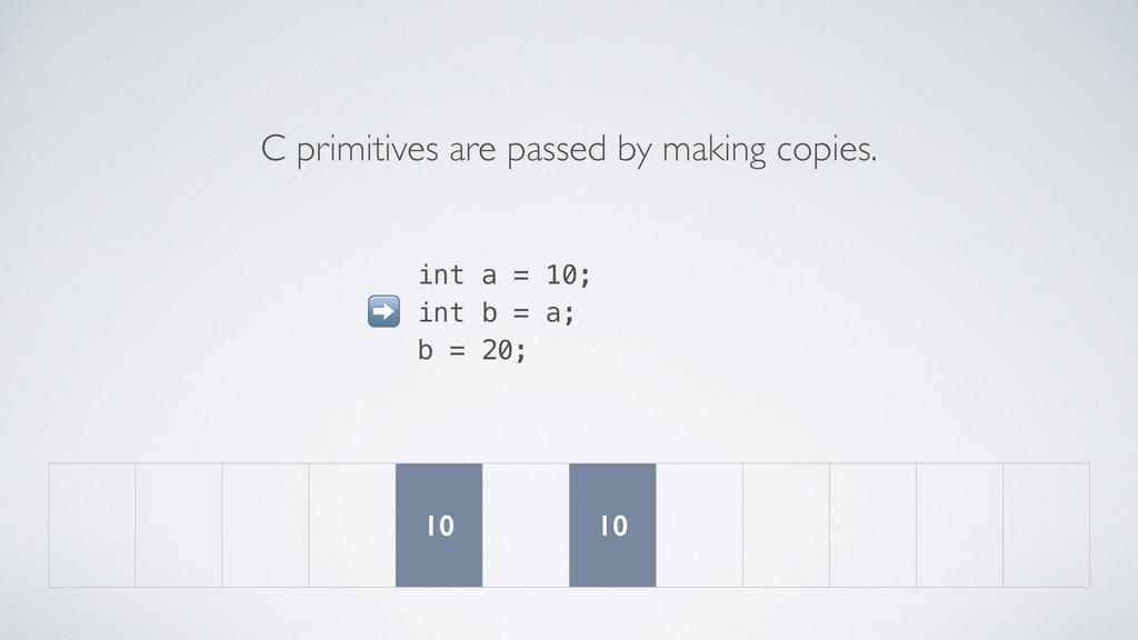 int a = 10; int b = a; b = 20; C primitives are...