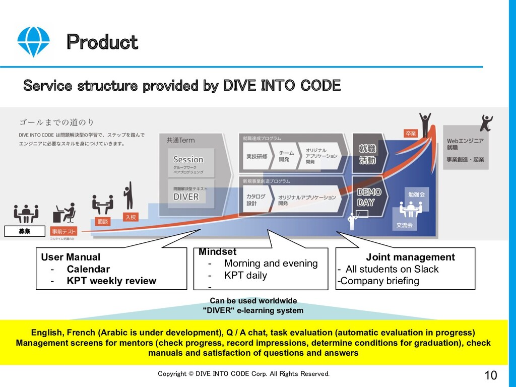 10 Copyright © DIVE INTO CODE Corp. All Rights ...